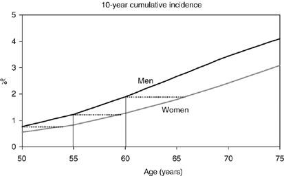 colorectal cancer gender differences
