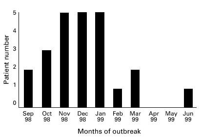 An outbreak of multiply resistant Serratia marcescens : the