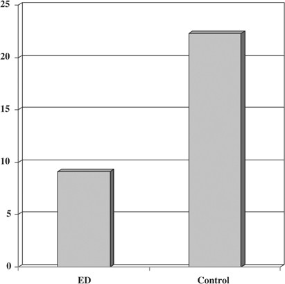 Is endothelial function impaired in erectile dysfunction patients