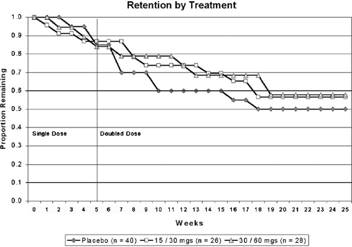 Agonist Like Or Antagonist Like Treatment For Cocaine Dependence