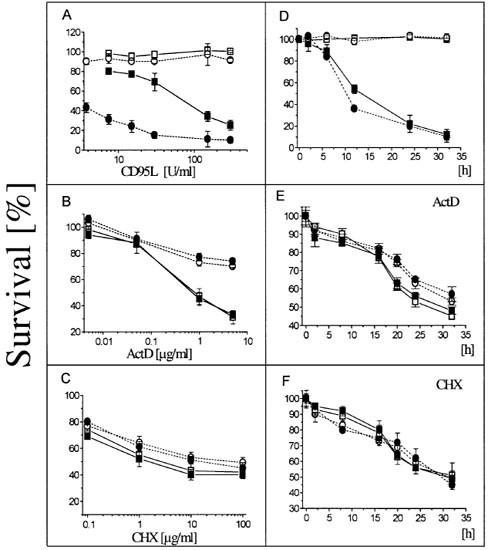 Death ligand/receptor-independent caspase activation
