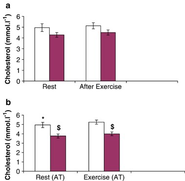 Lipid profiles are influenced by arm cranking exercise and training