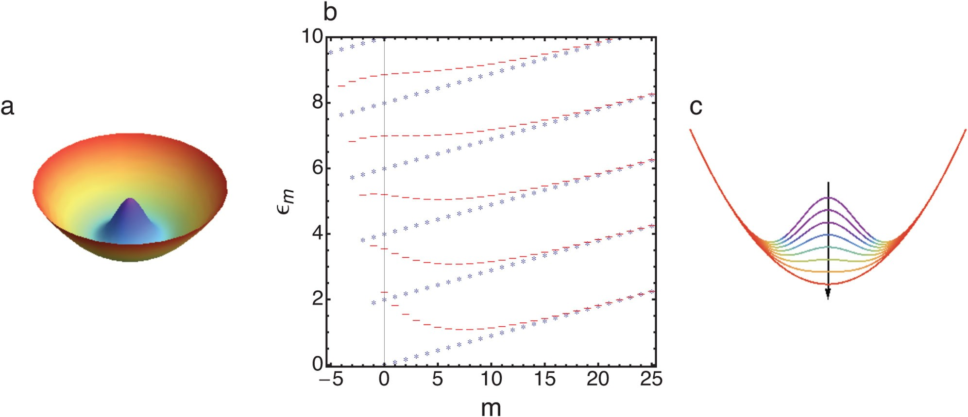 From rotating atomic rings to quantum Hall states