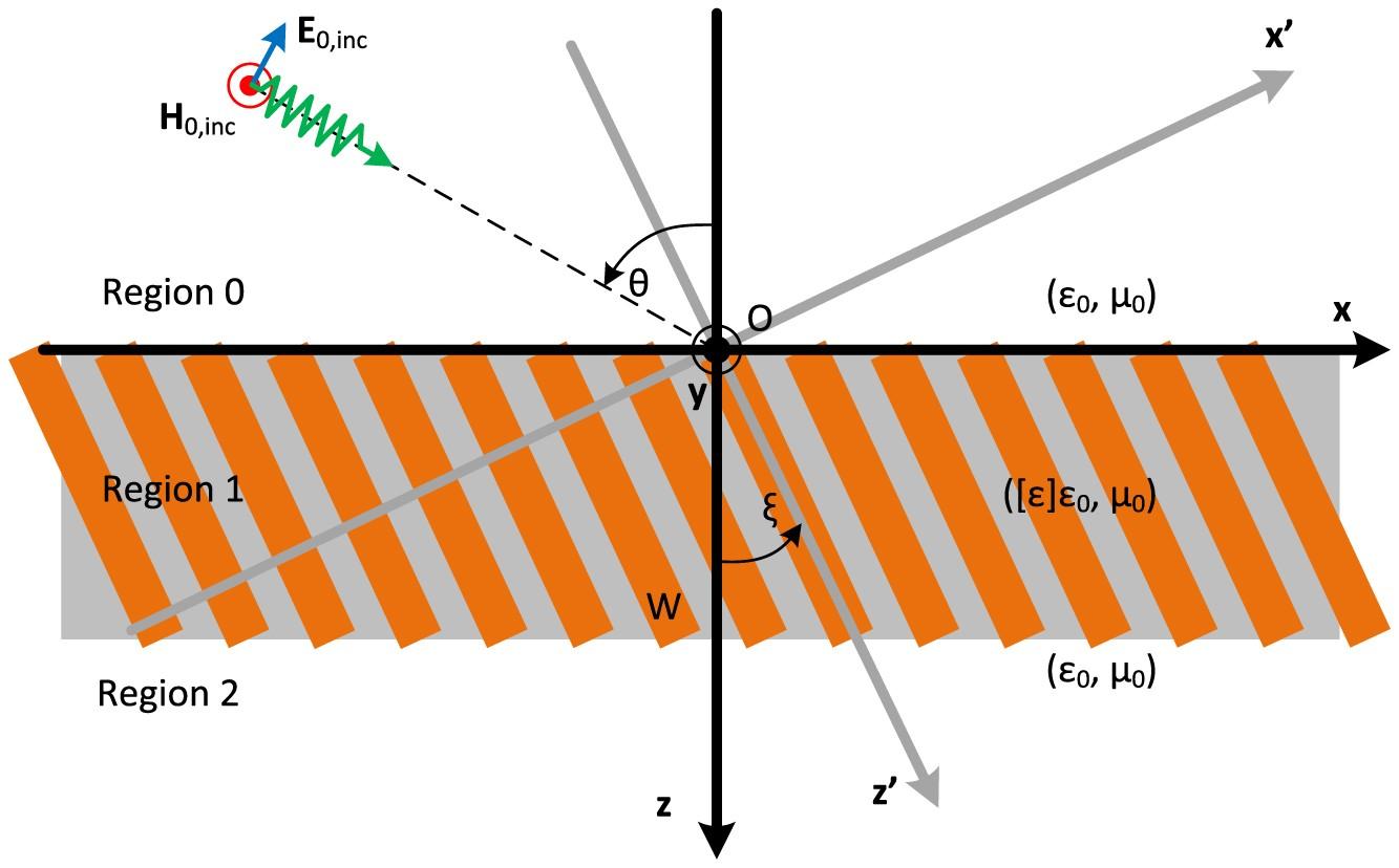 Total absorption in asymmetric hyperbolic media | Scientific