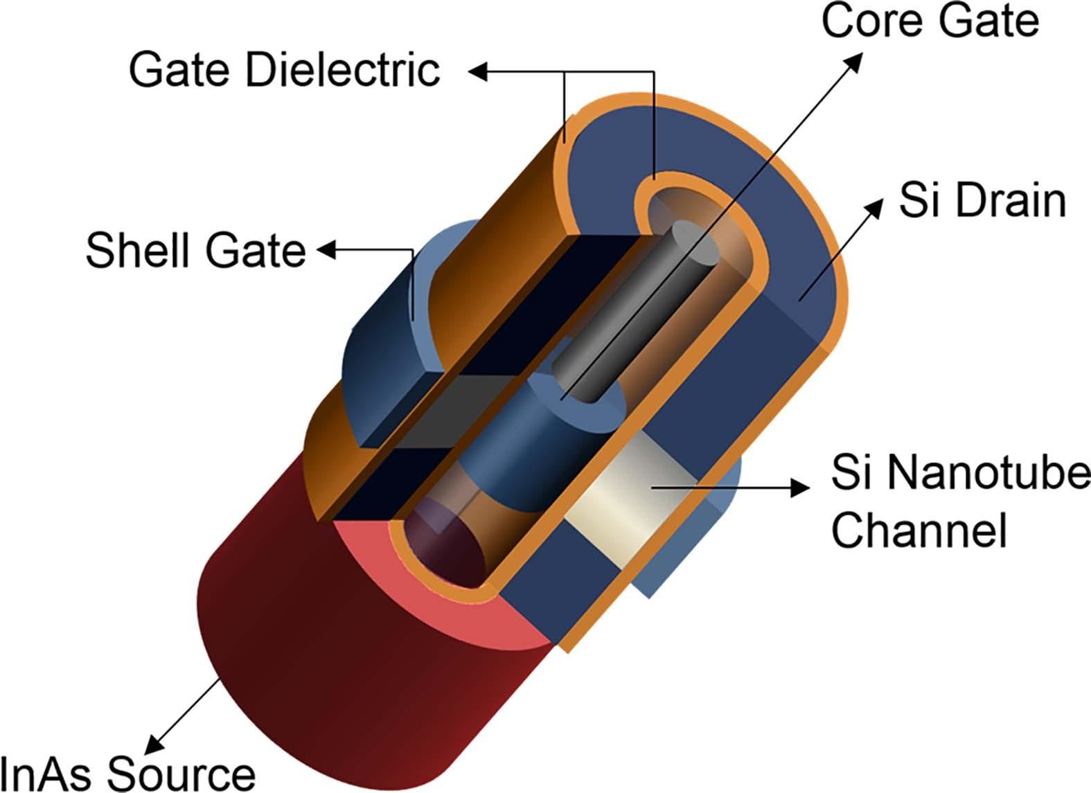 InAs/Si Hetero Junction Nanotube Tunnel Transistors   Scientific ...