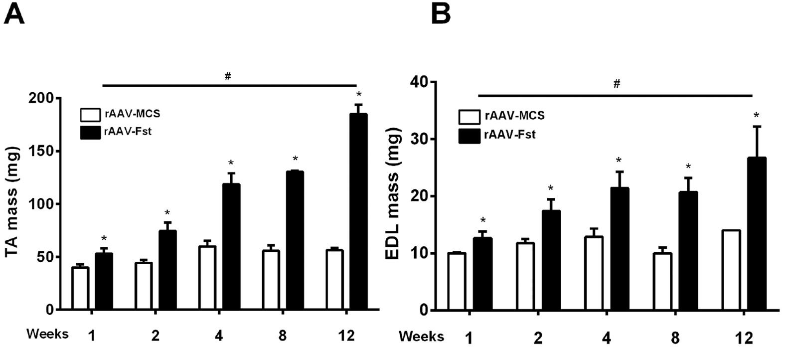 Evaluation of follistatin as a therapeutic in models of