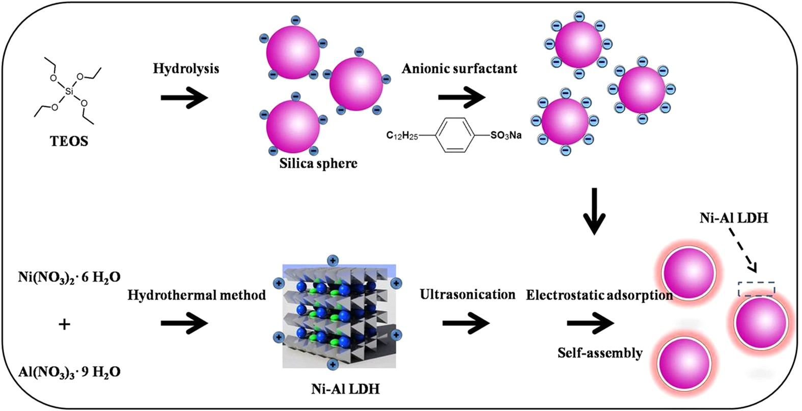 Self-assembly preparation of SiO 2 @Ni-Al layered double