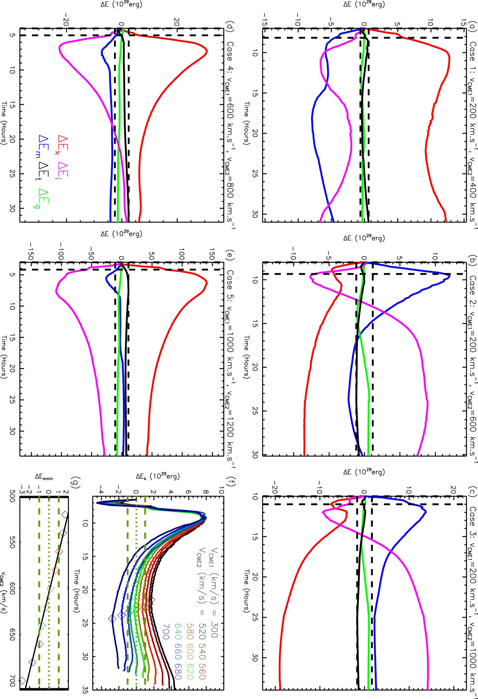 Turn On The Super Elastic Collision Nature Of Coronal Mass