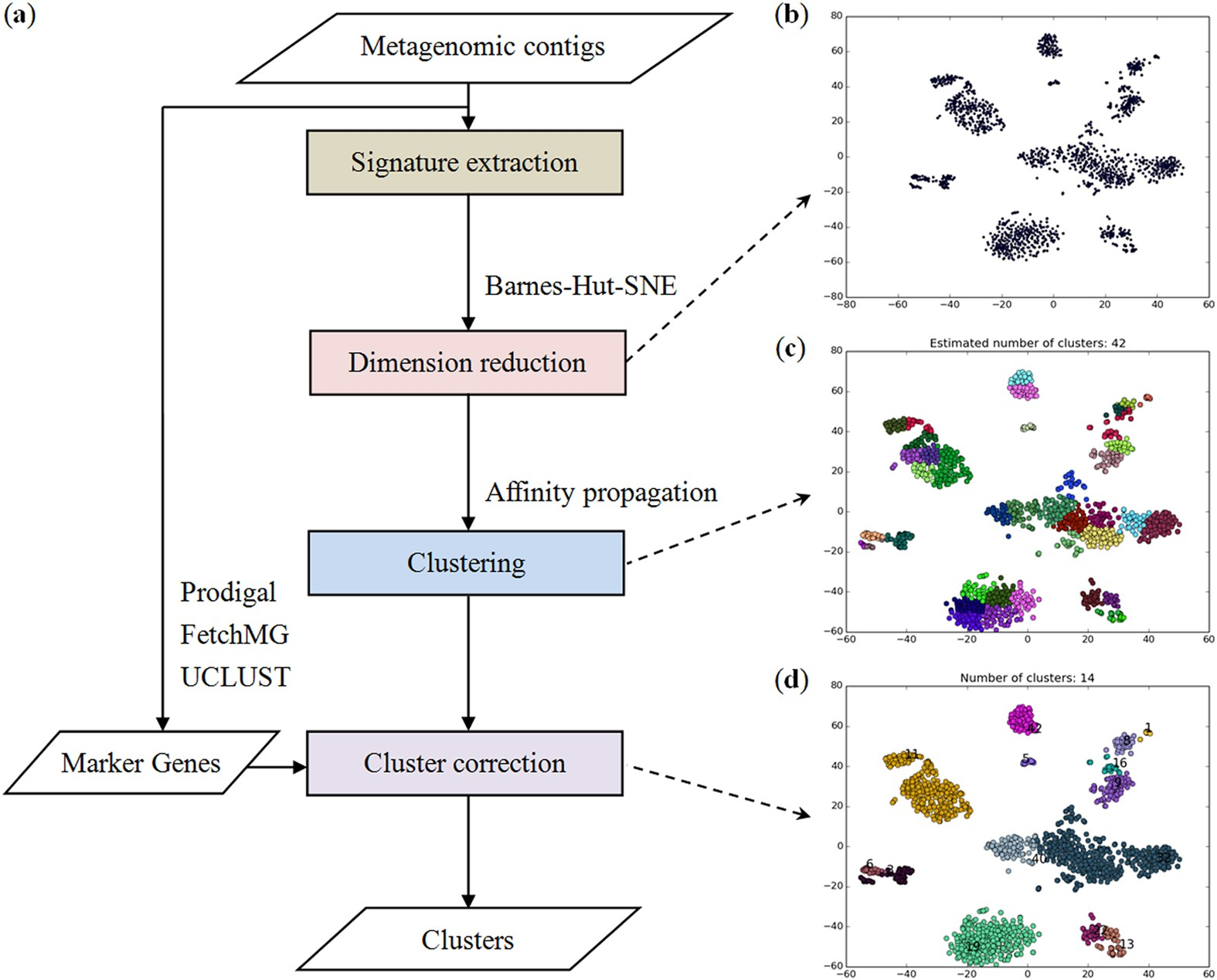 Accurate binning of metagenomic contigs via automated clustering ...