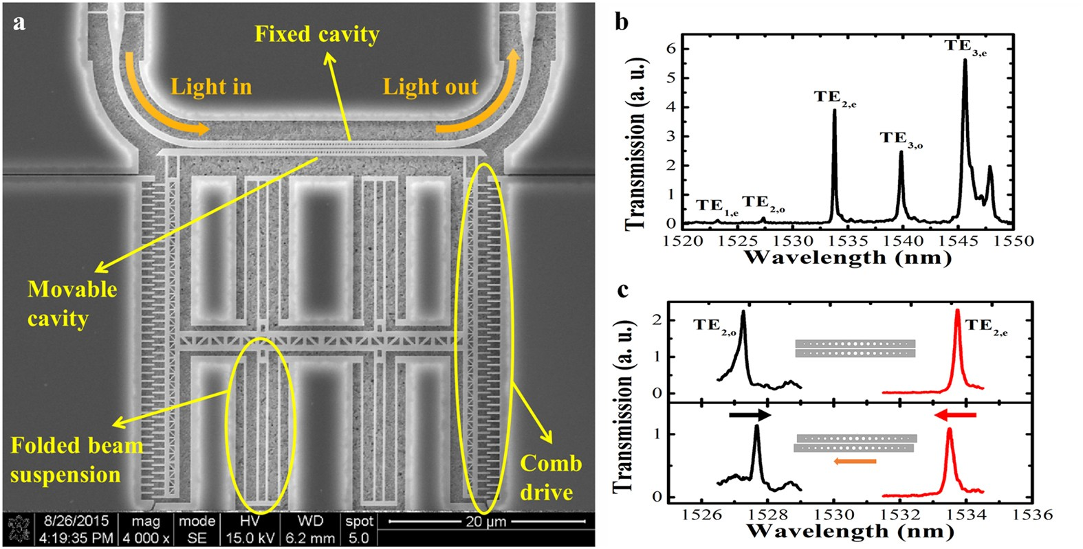 Precise control of coupling strength in photonic molecules ... on