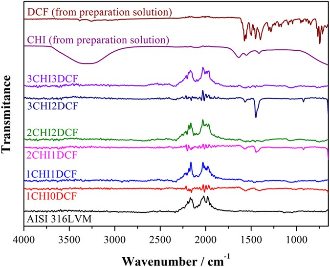 Novel chitosan/diclofenac coatings on medical grade