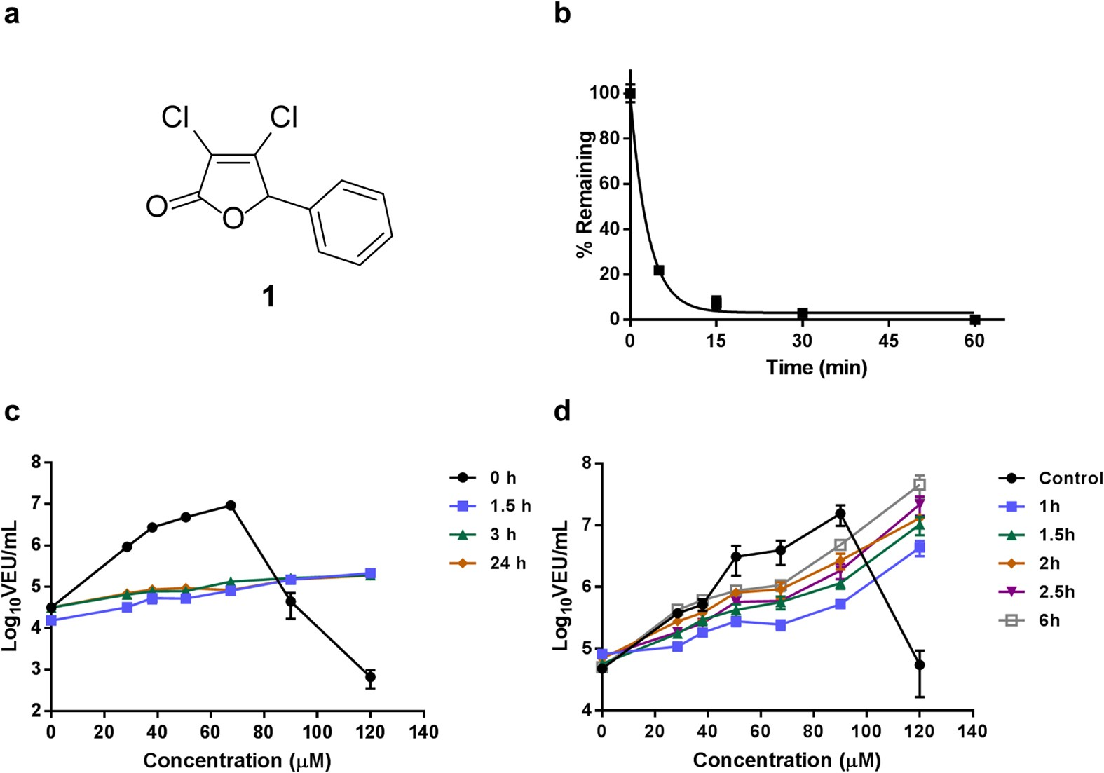 First-in-class small molecule potentiators of cancer