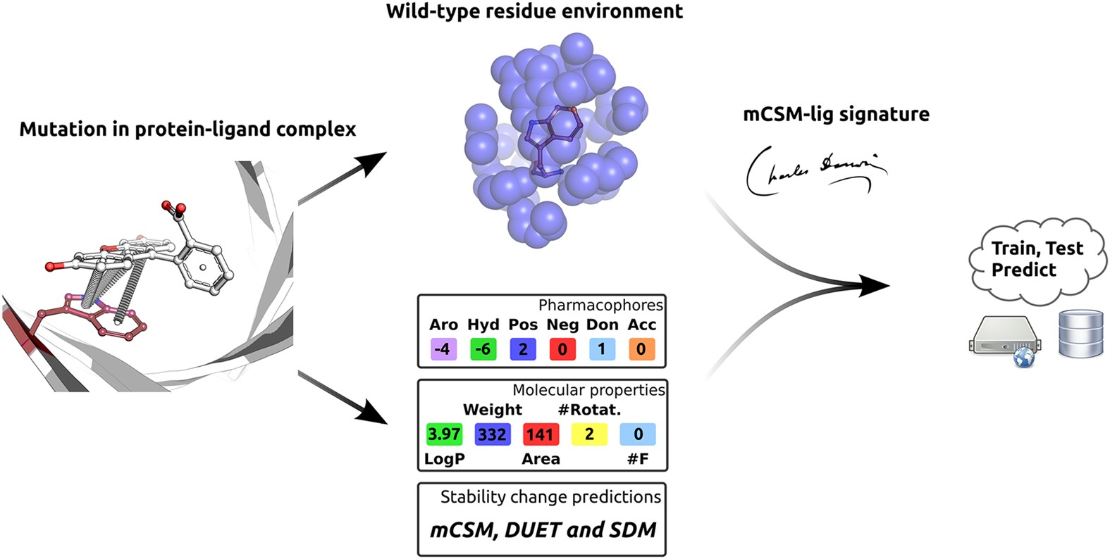 Mcsm Lig Quantifying The Effects Of Mutations On Protein Small