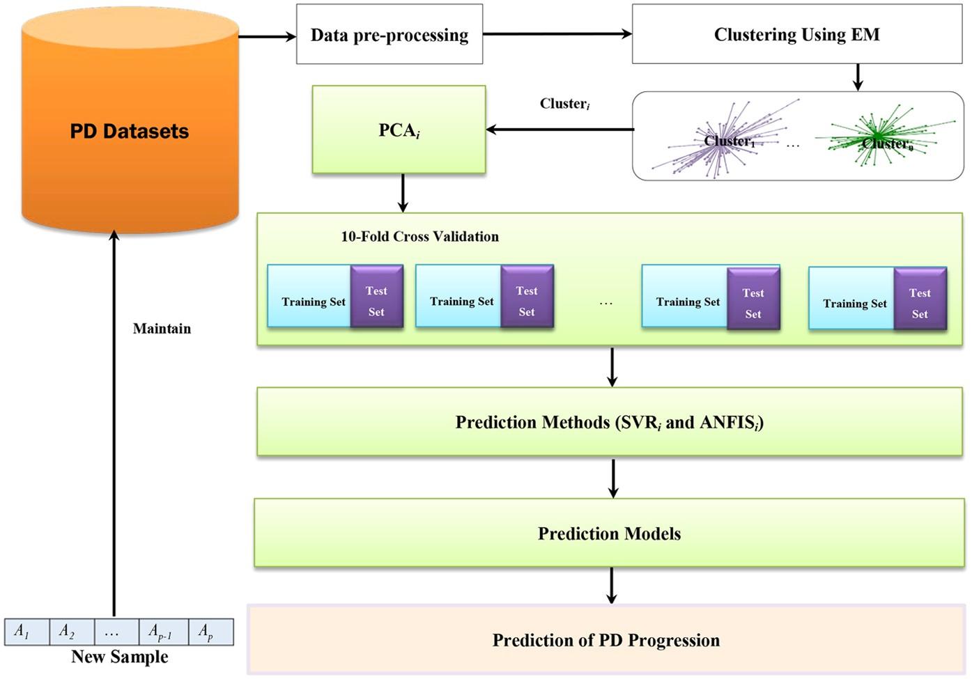 Accuracy Improvement for Predicting Parkinson's Disease