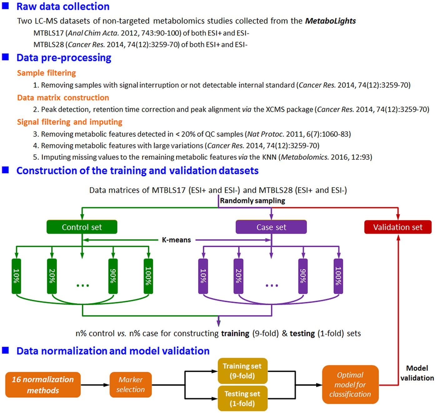 Performance Evaluation and Online Realization of Data-driven