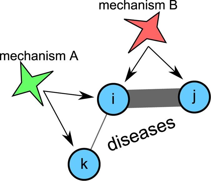 cancer genetic or environmental disease)