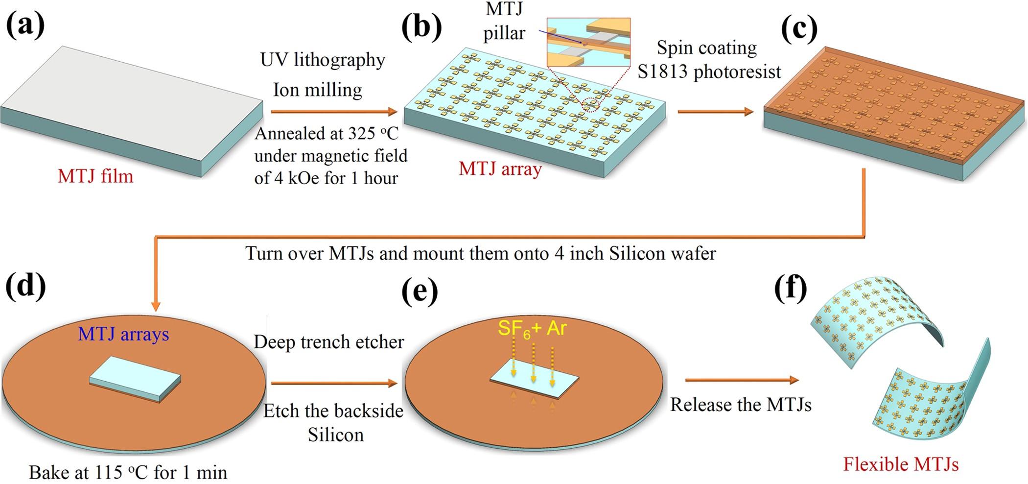 "6 x 8/"" x 11/"" Sheet flexible 25 mil Thin Magnet BEST QUALITY Magnetic sign vinyl"