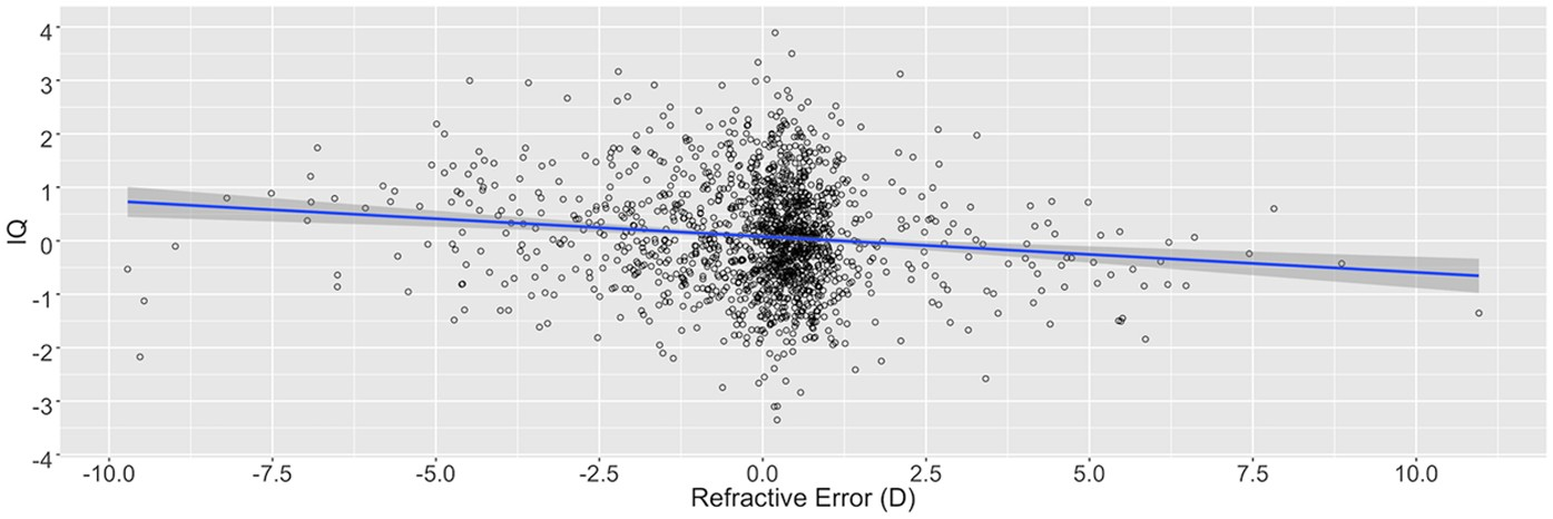 Does High Iq Increase Risk Of >> Phenotypic And Genotypic Correlation Between Myopia And