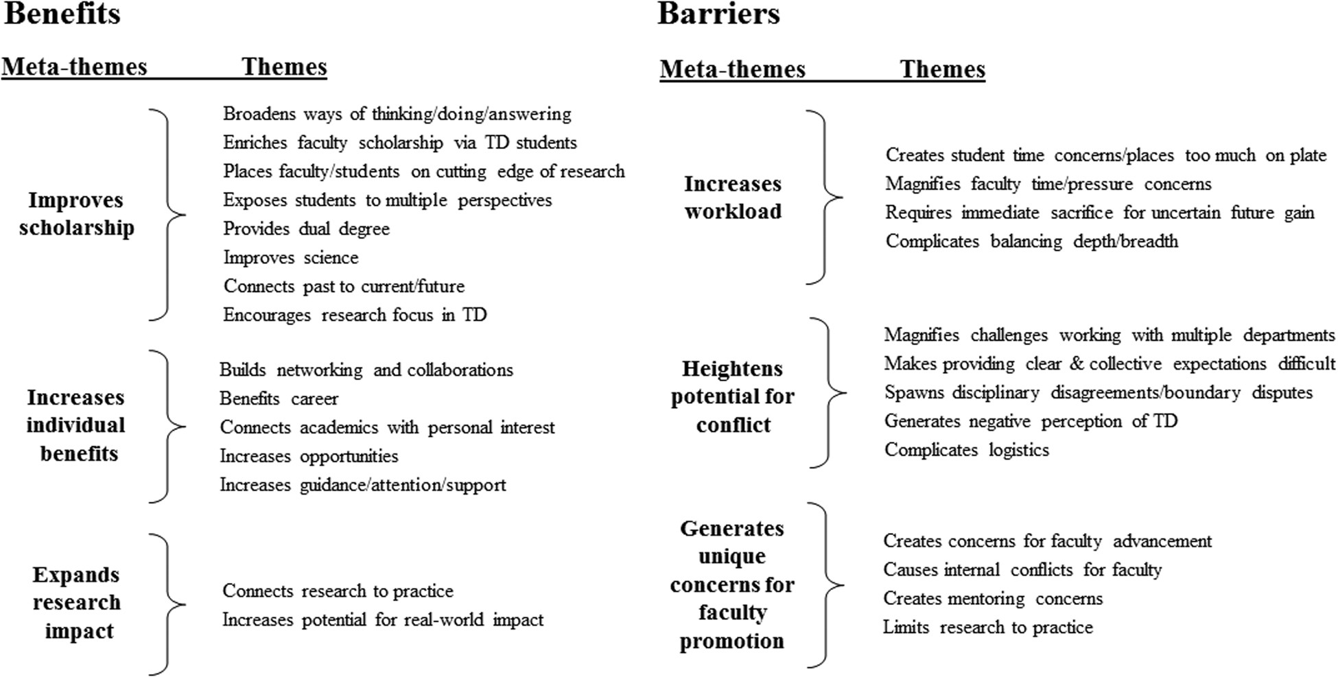 Longitudinal perspectives of faculty and students on benefits and