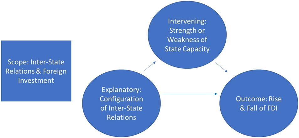 Inter State Relations And State Capacity The Rise And Fall Of