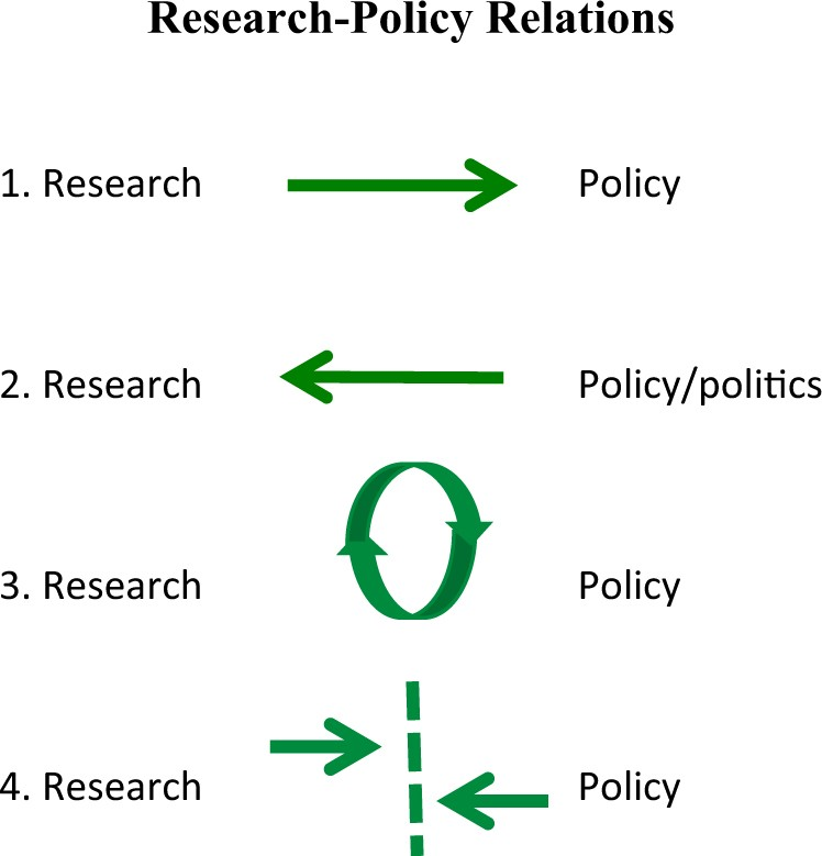 Rethinking Policy Impact Four Models Of Research Policy