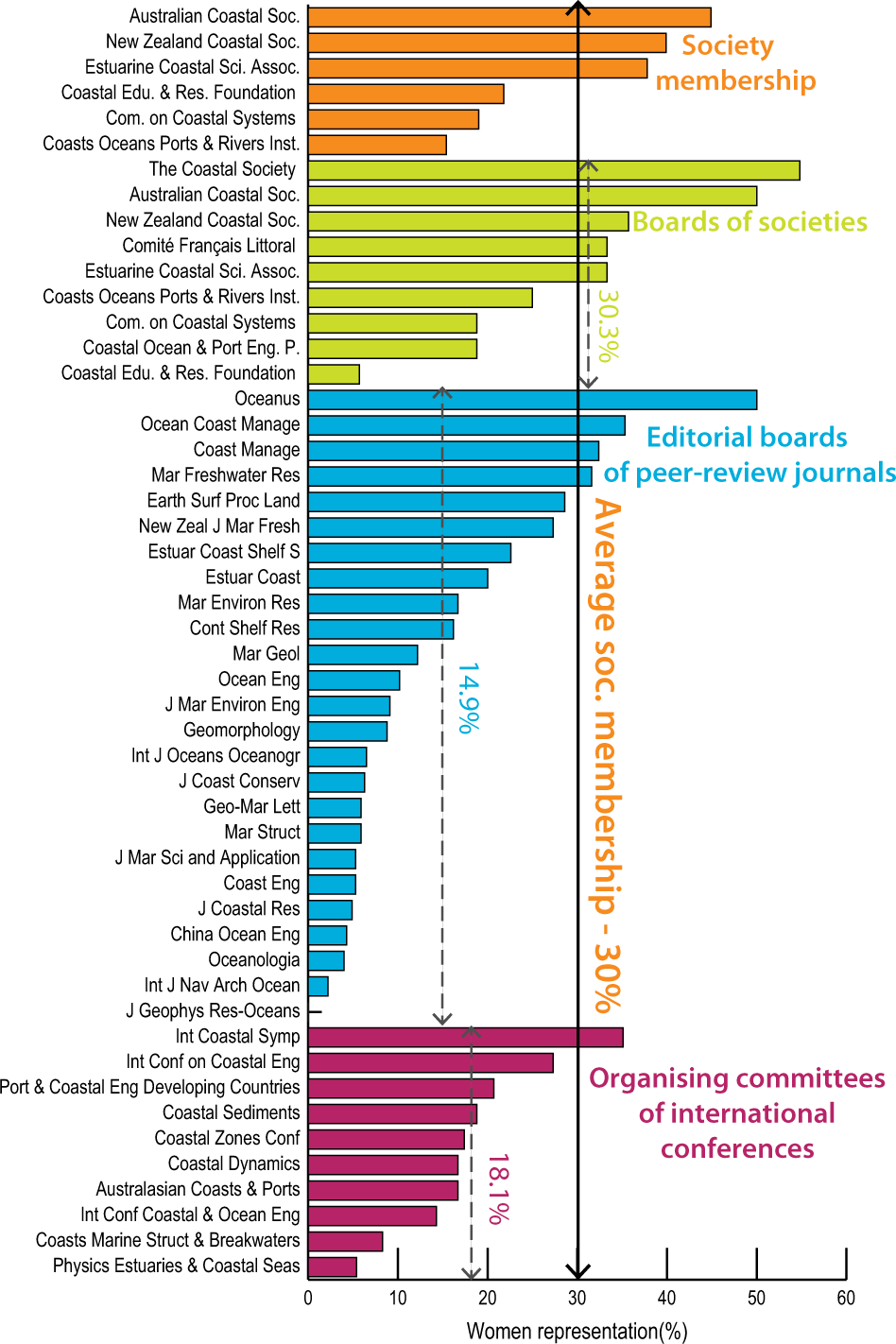 Steps to improve gender diversity in coastal geoscience and ...