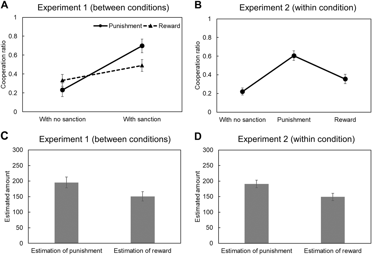 Effects Of Beliefs About Sanctions On Promoting Cooperation In A Public Goods Game Humanities And Social Sciences Communications