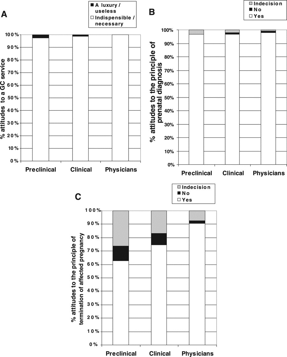 Knowledge and attitudes concerning medical genetics amongst