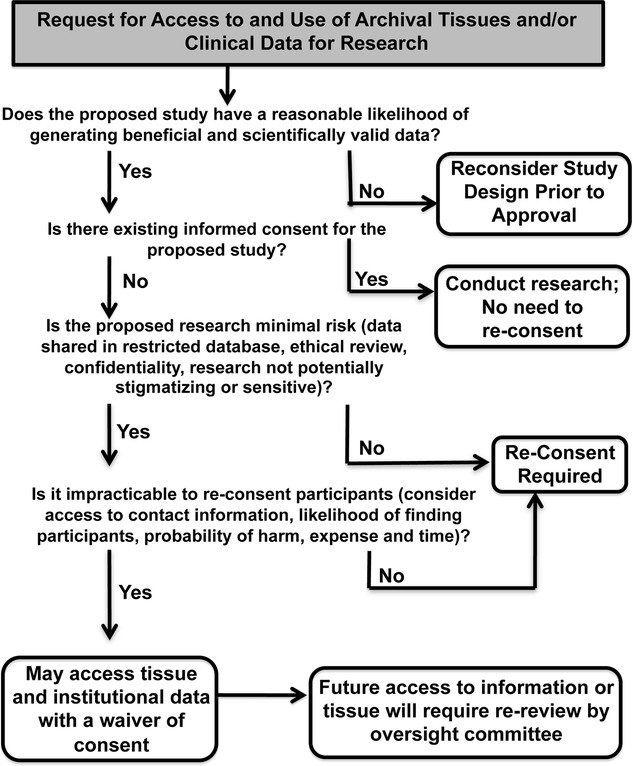 The Ethical Use Of Existing Samples For Genome Research