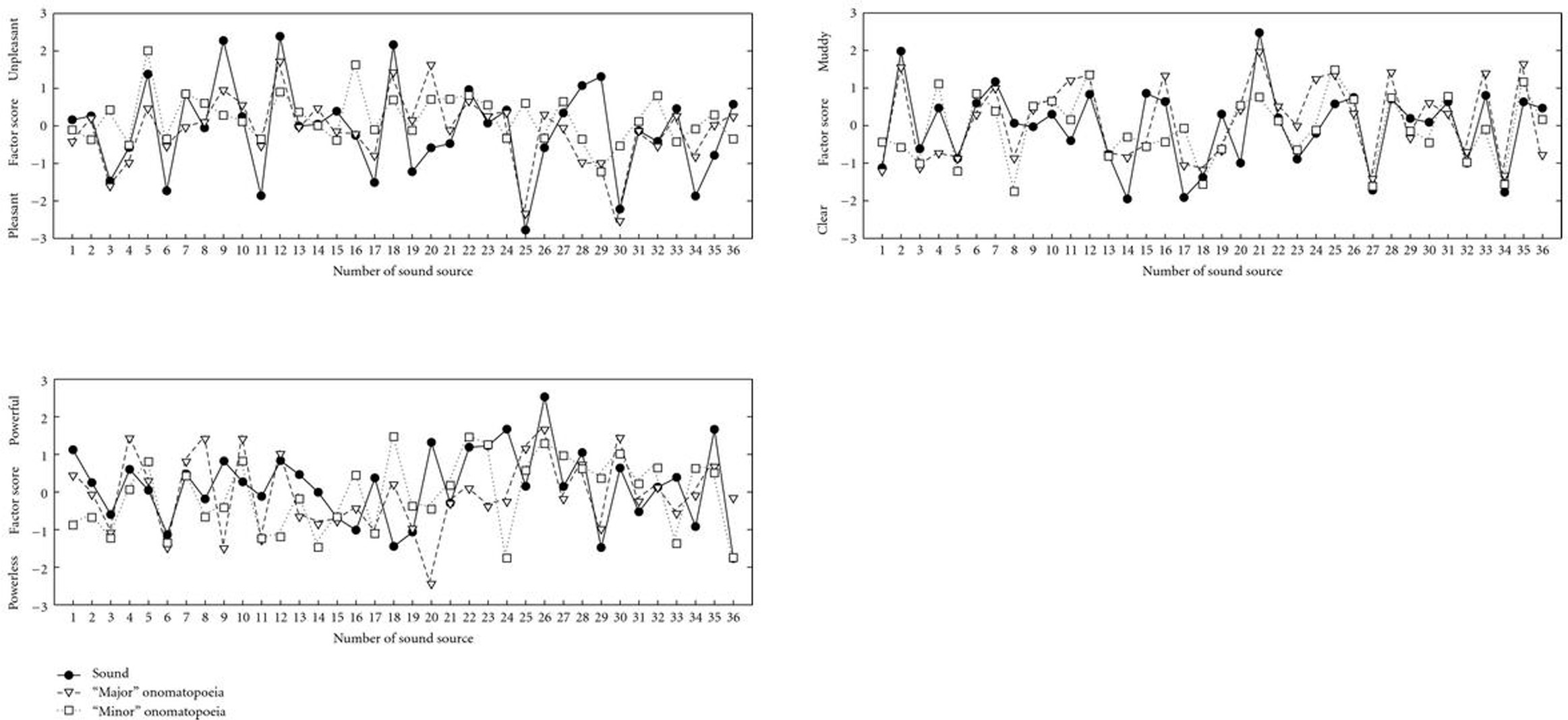 Comparisons Of Auditory Impressions And Auditory Imagery Associated