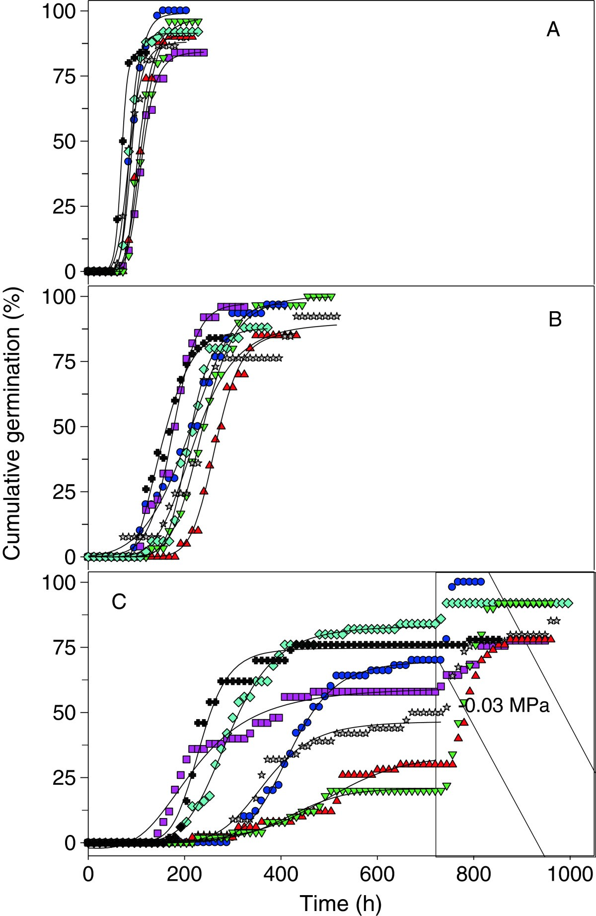 Seed Germination Of Agave Species As Influenced By Substrate Water Diagram Related Keywords Figure 3 Time Course Cumulative Spp Seeds