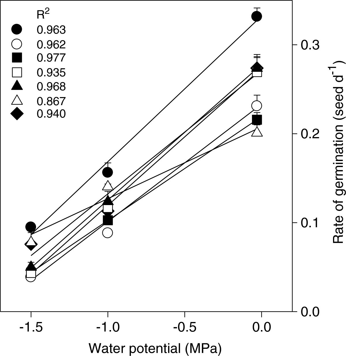 Seed Germination Of Agave Species As Influenced By Substrate Water Bean Diagram Figure 4