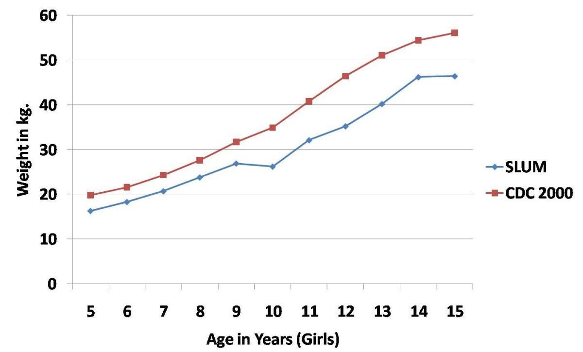 Nutritional Status Of School Age Children A Scenario Of Urban