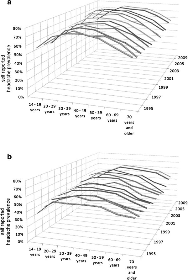 Period prevalence of self-reported headache in the general