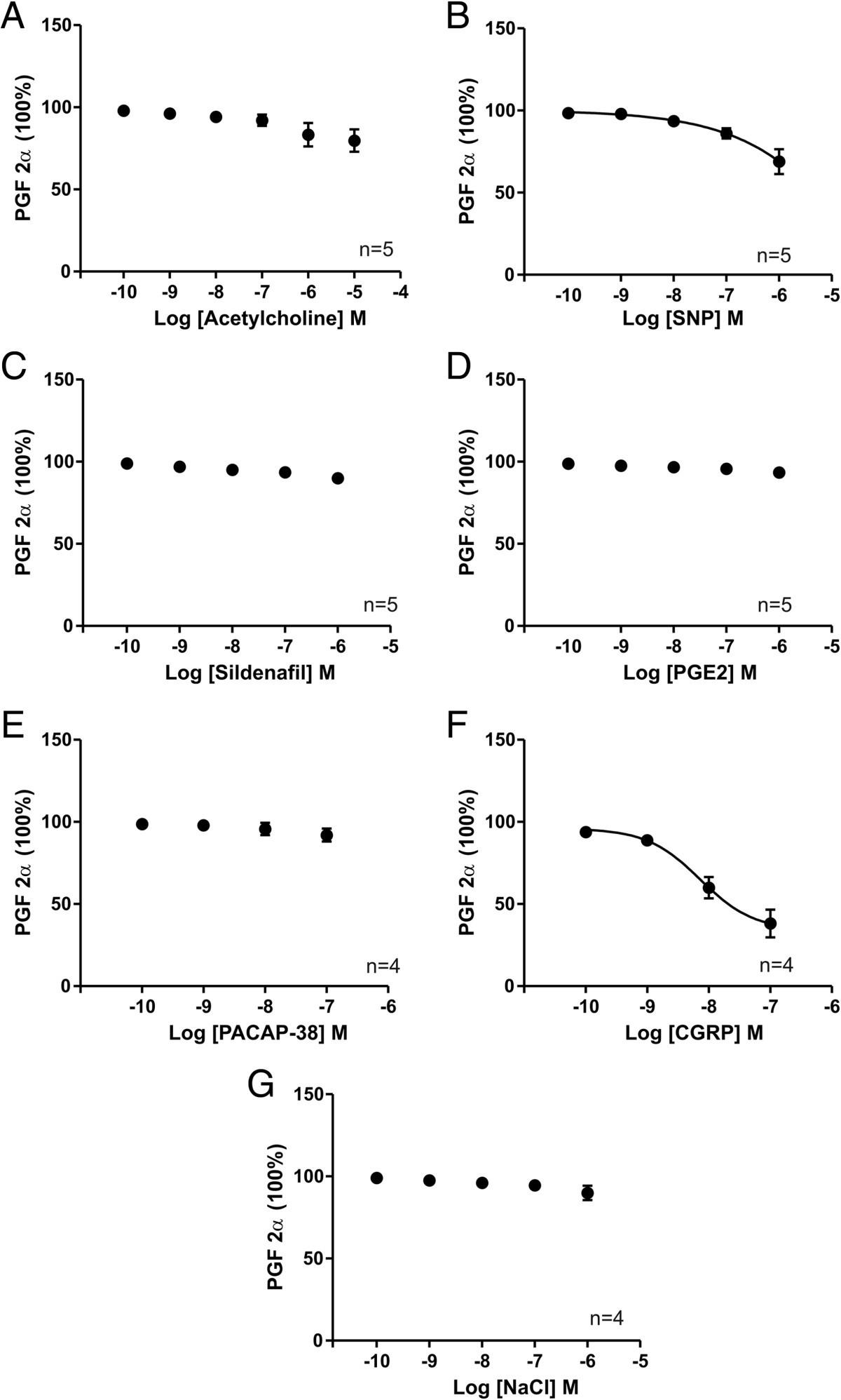Comparison Of The Vasodilator Responses Isolated Human And Rat Sprague Wiring Diagram Heated Mirrors Figure 1