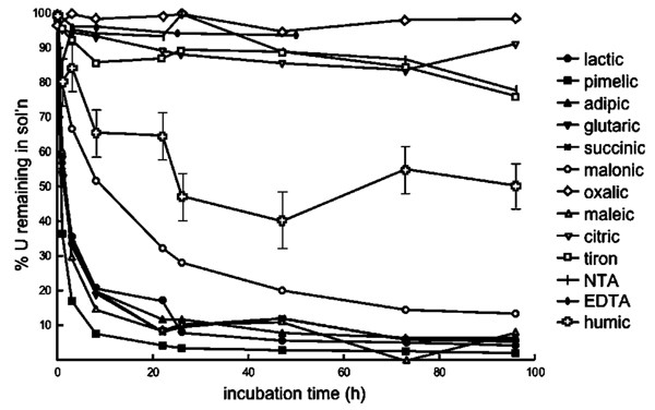 Effects of aqueous complexation on reductive precipitation of figure 1 fandeluxe Choice Image
