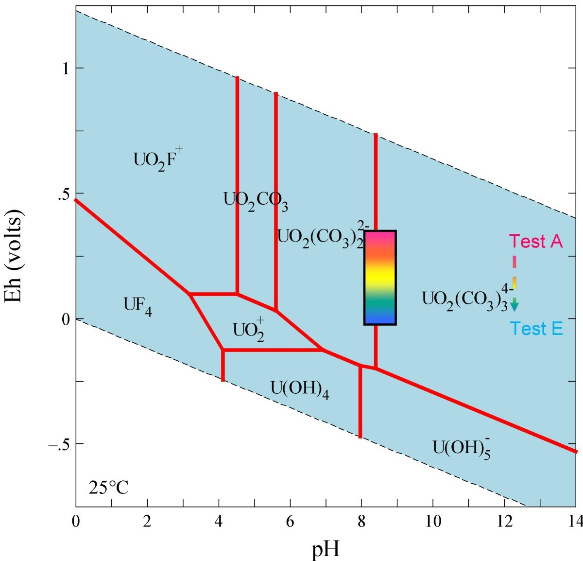 effect of reducing groundwater on the retardation of redox