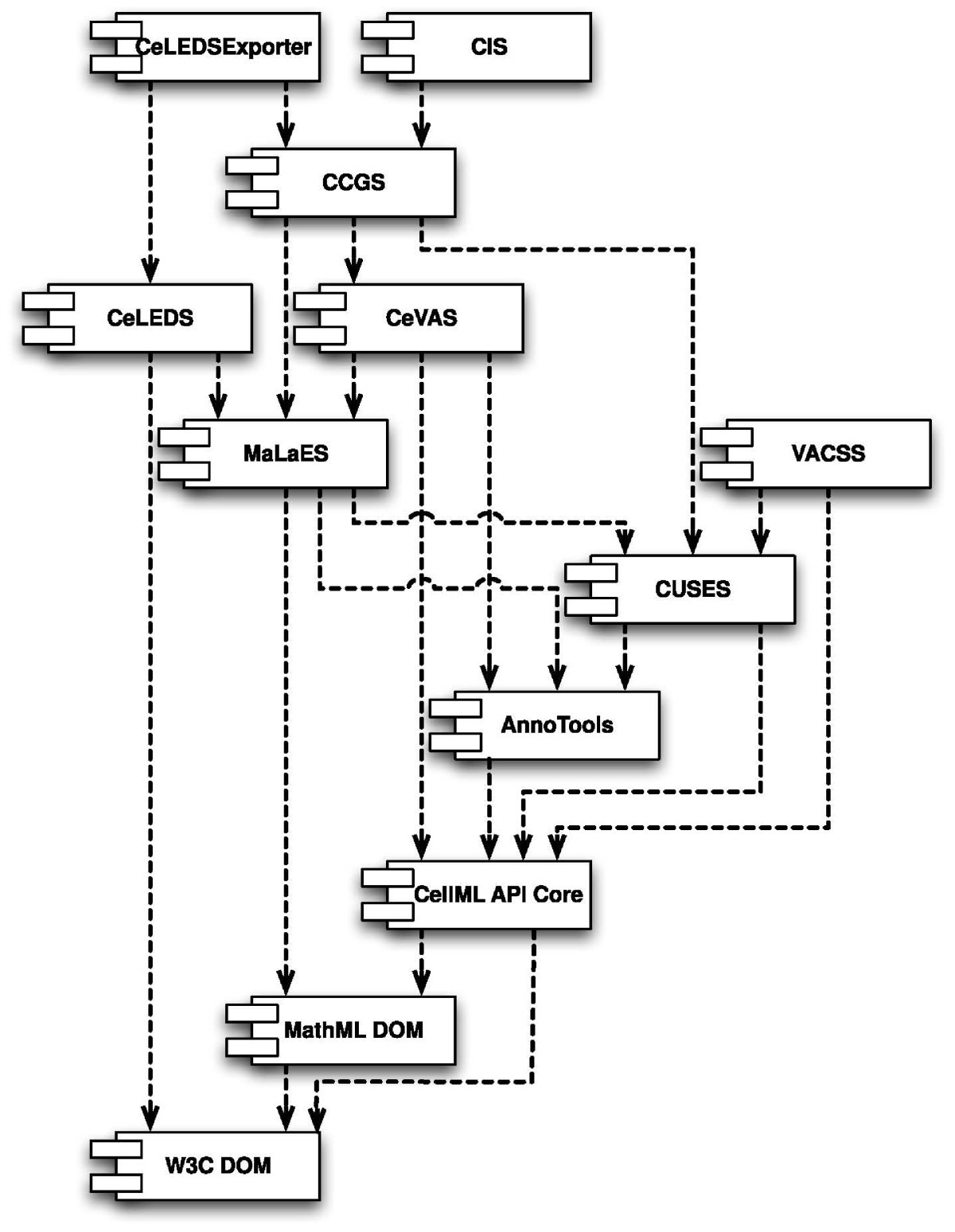 An Overview Of The Cellml Api And Its Implementation Bmc How Do You Show Instantiation In A Uml Sequence Diagram Stack Figure 1 Component