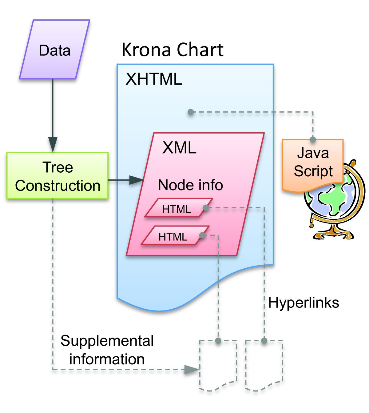 Interactive Metagenomic Visualization In A Web Browser Bmc Draw Diagram To Explain Major Components Of Computer Figure 1 The Krona Architecture