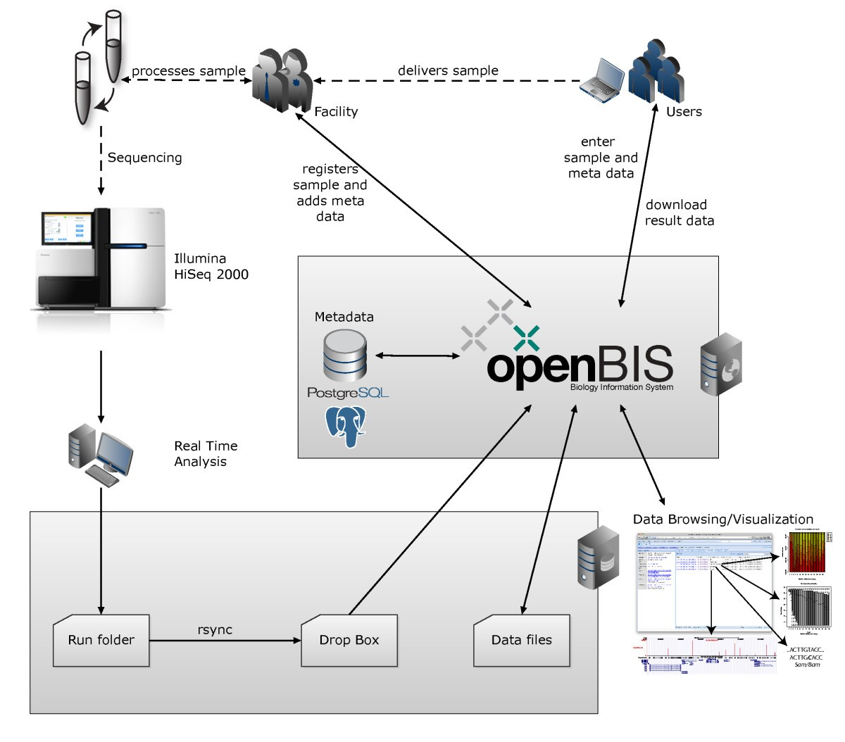 Openbis A Flexible Framework For Managing And Analyzing Complex Diagram Generator Furthermore Data Centers Power Supply On T Figure 4