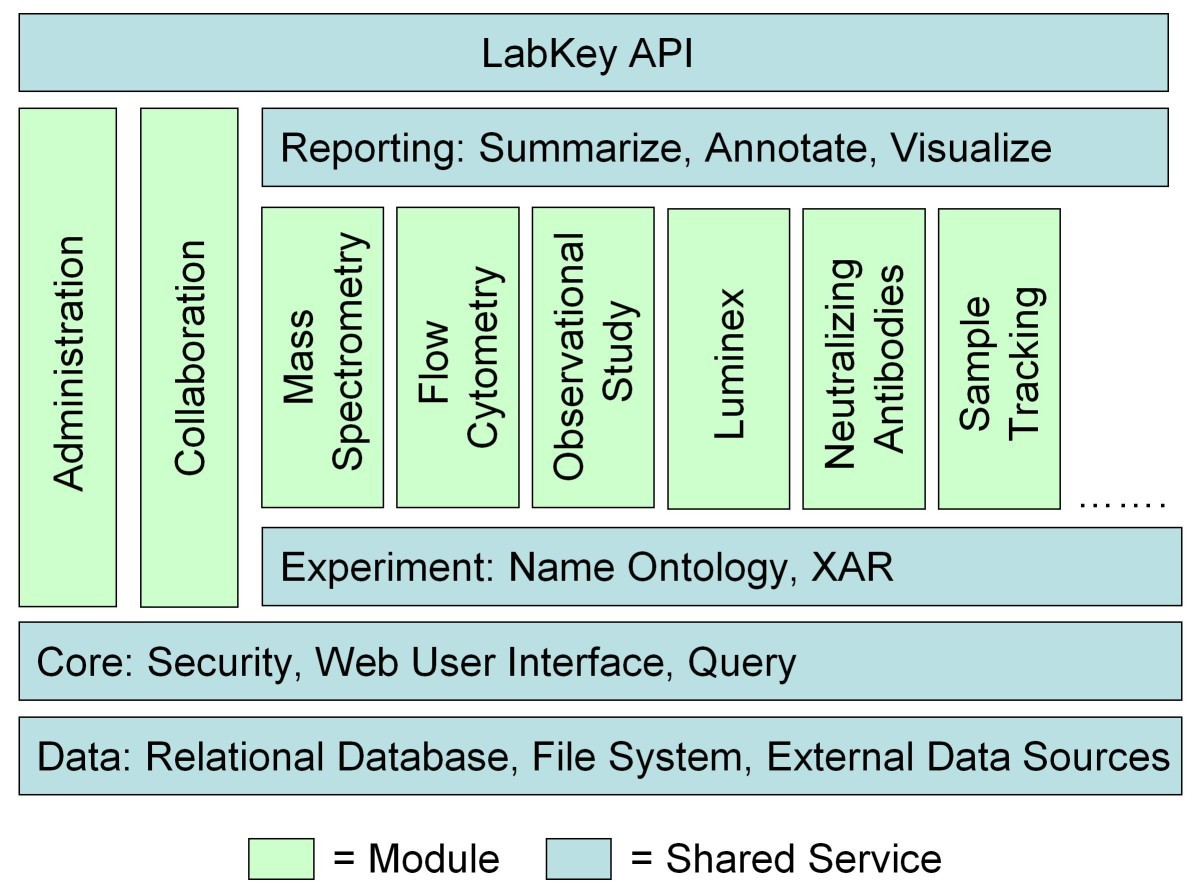 Labkey Server An Open Source Platform For Scientific Data Database Security 1st Edition Figure 2