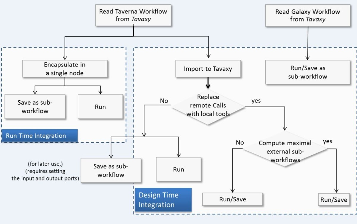 Tavaxy Integrating Taverna And Galaxy Workflows With Cloud Note 3 Block Diagram Figure 1