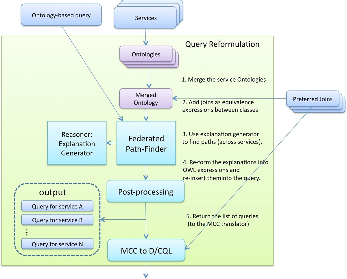 Federated Ontology Based Queries Over Cancer Data Bmc Mcc Panel Diagram Page 3 Pics About Space Figure 15