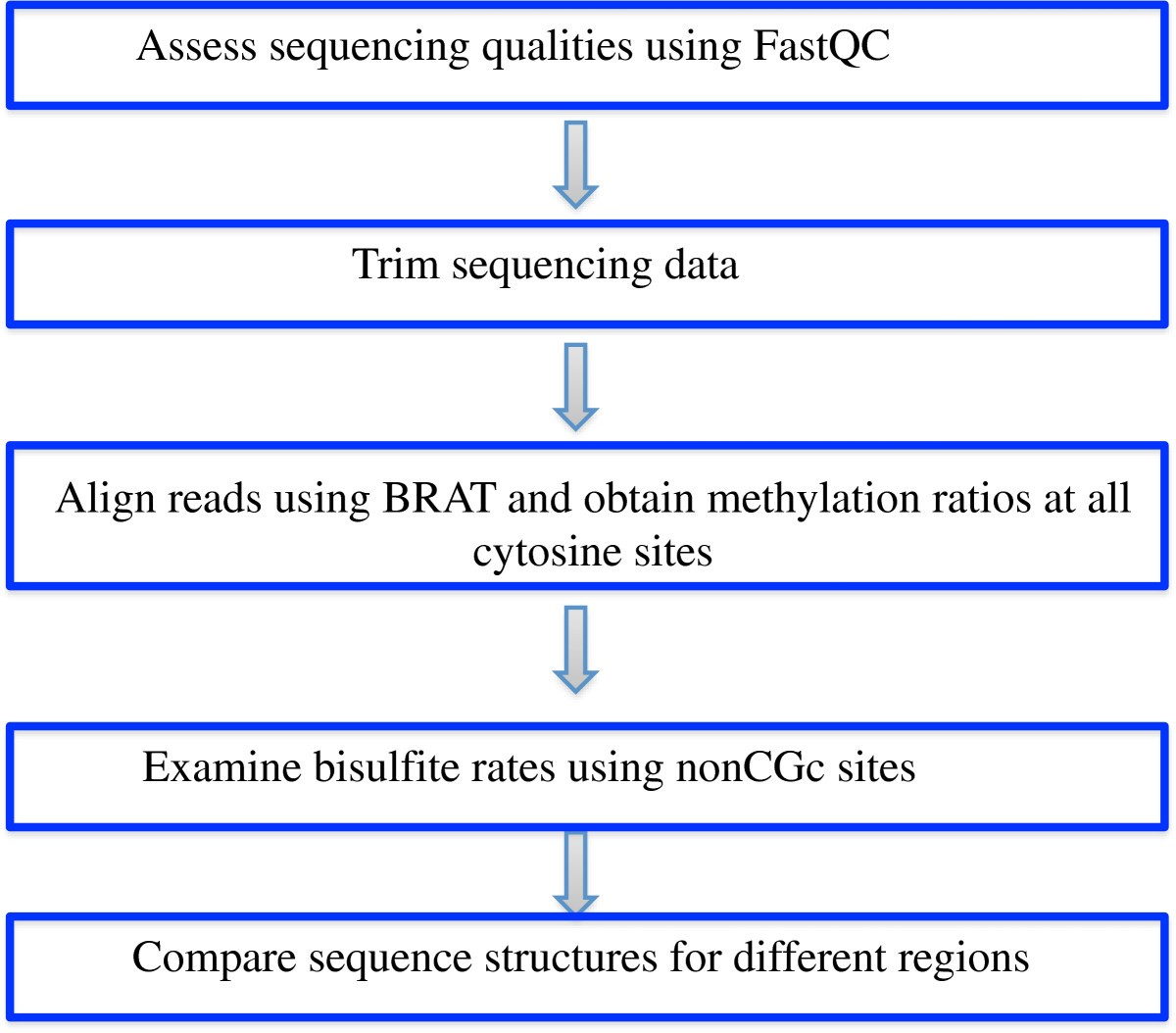 MethyQA: a pipeline for bisulfite-treated methylation sequencing quality assessment
