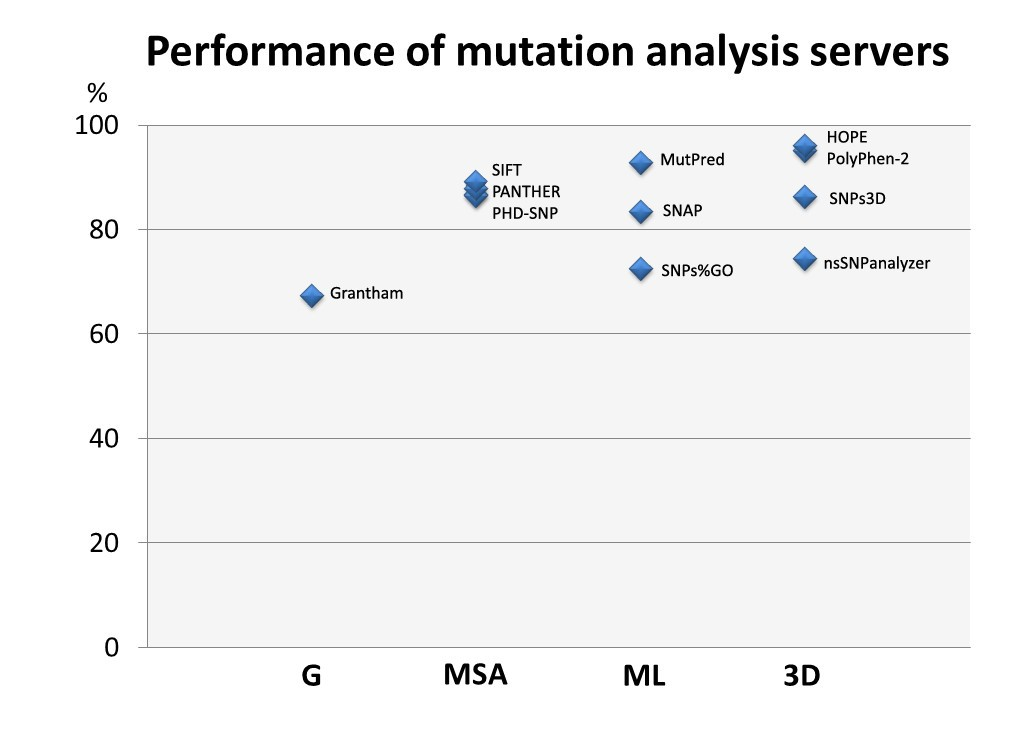 Status quo of annotation of human disease variants