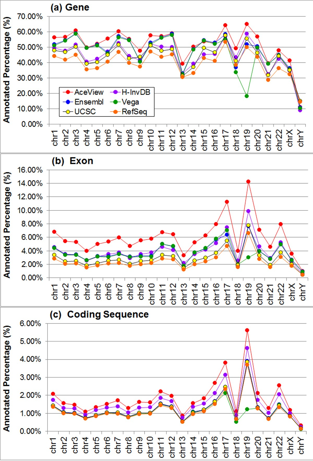 Assessing the impact of human genome annotation choice on RNA-seq expression estimates