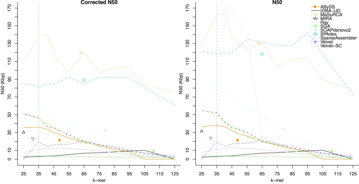 Automated ensemble assembly and validation of microbial ...