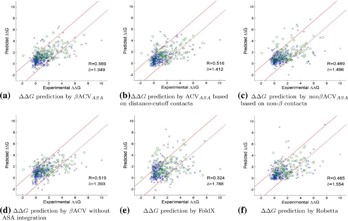 Integrating water exclusion theory into β contacts to predict