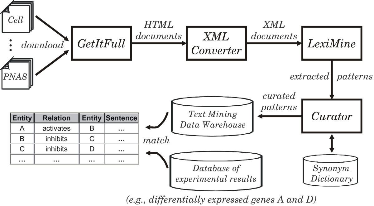 Text Mining Of Full