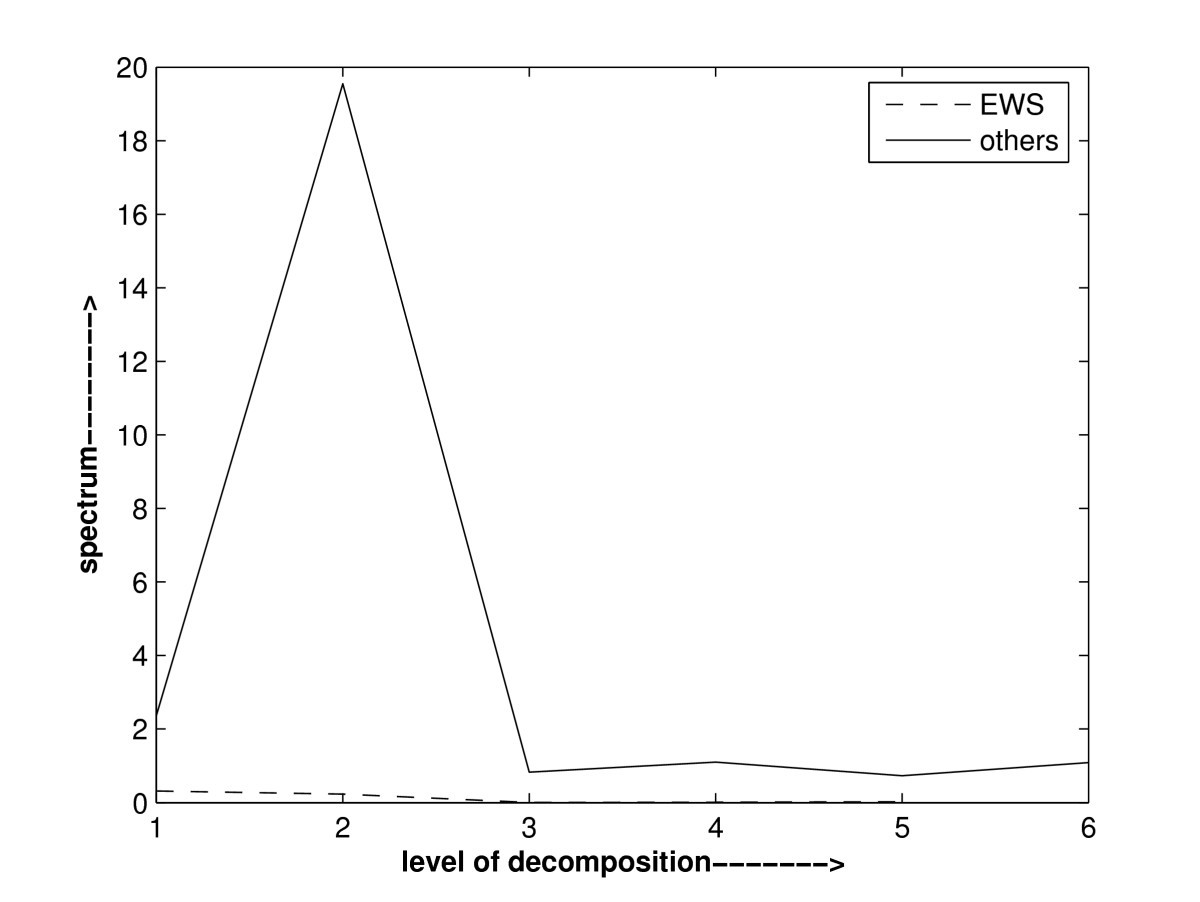 Feature Selection Using Haar Wavelet Power Spectrum Bmc Bissell 1200h Parts List And Diagram Ereplacementpartscom Figure 3